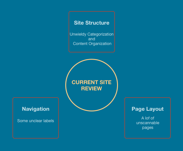 Current Sitemap