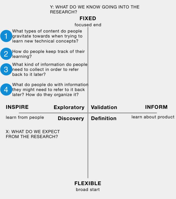2x2 framework