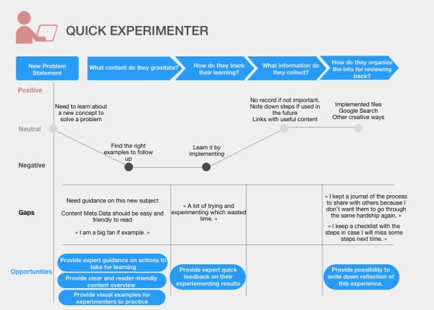 Quick Experimenter