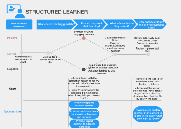 Structured Learners